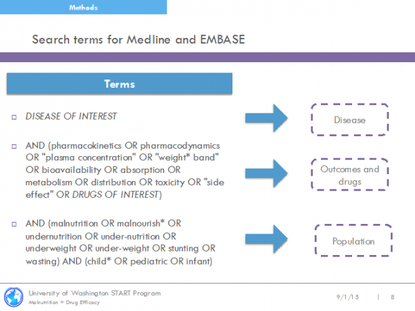 Landscape Analysis of Interactions Between Malnutrition & Drug Effectiveness