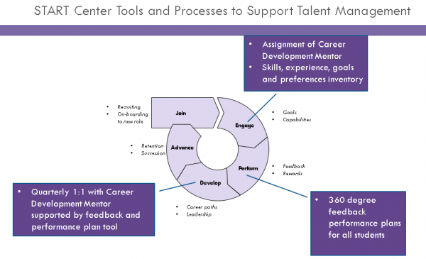 START Center Tools and Processes