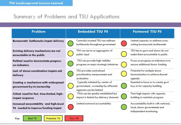 Technical Support Units Landscape and Lessons Learned