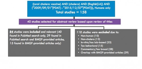 Literature Review on Oral Cholera Vaccines Since September 2009