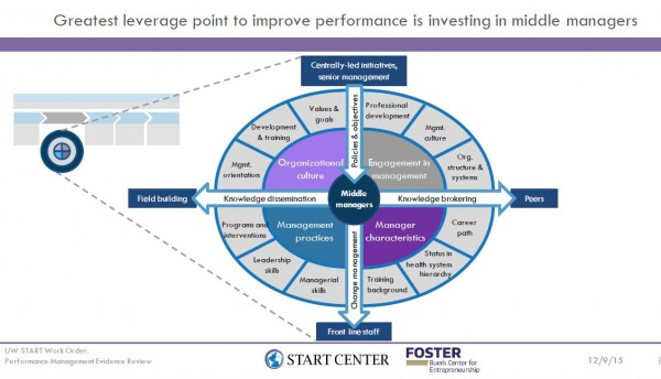 Performance Management and Accountability