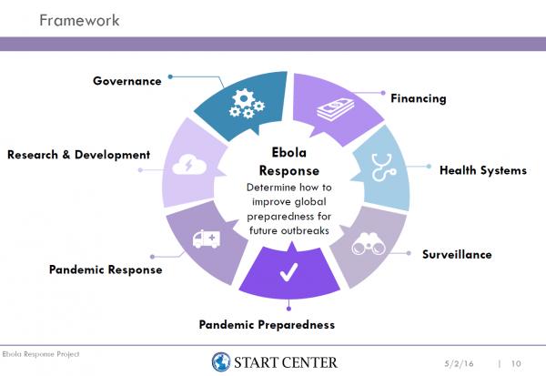 Ebola Response Project