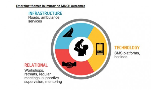 Area-Based Teamwork for Maternal, Newborn, and Child Health