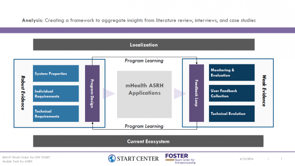 Mobile Technology for Adolescent Sexual and Reproductive Health (ASRH)